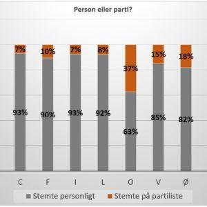 Samfundsfagselever laver på Grenaa Gymnasium exit poll ved kommunalvalg 2017