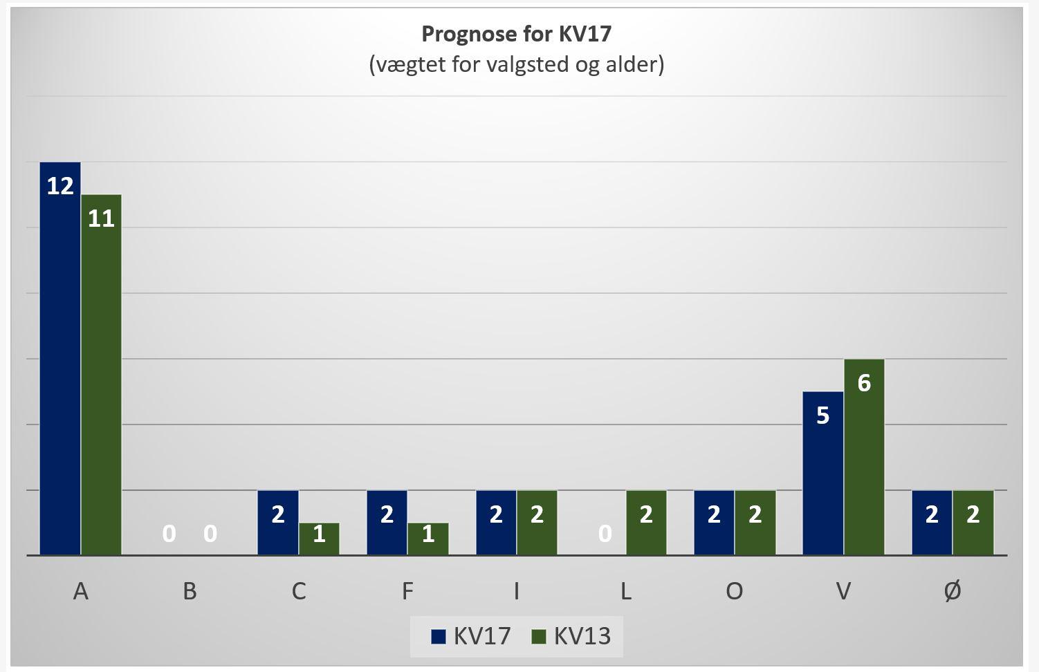 Grenaa Gymnasiums exit poll Norddjurs kommunalvalg 2017