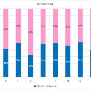 Exit poll Norddjurs Kommunalvalg 2017 Grenaa Gymnasium